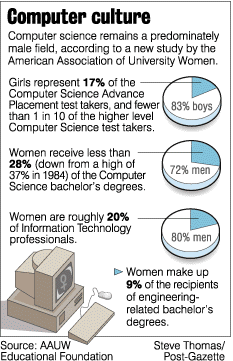 girls and technology, computer science remains a male area of study
