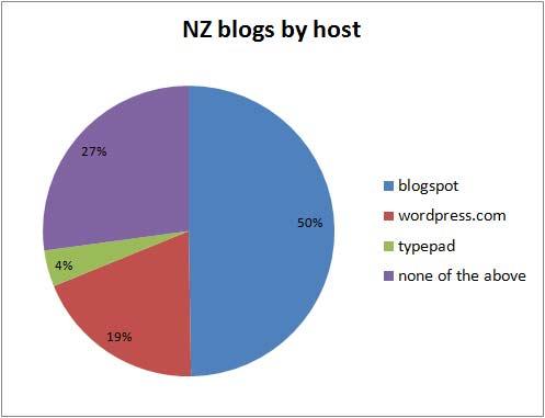 nzblogsbyhost