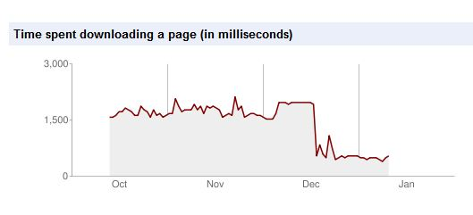 time spent downloading a wordpress.com page
