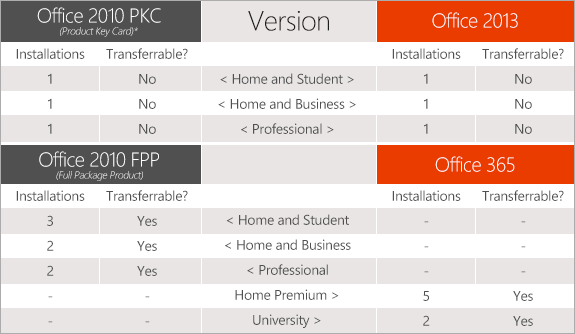 Microsoft Office 2013, 365 licences compared