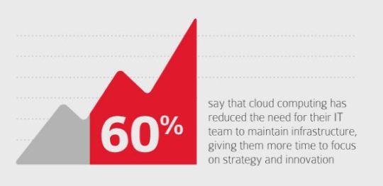 cloud computing savings