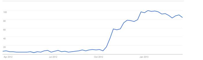 Web Search Interest: downgrade windows 8. Worldwide, Past 12 months.