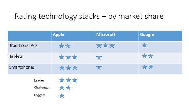 Technology stacks rated by market share
