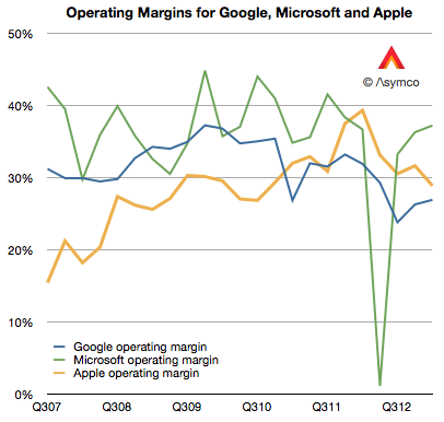 Comparing operating margins