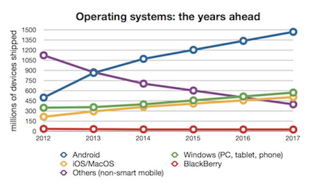 Microsoft-domination-on-the-decline