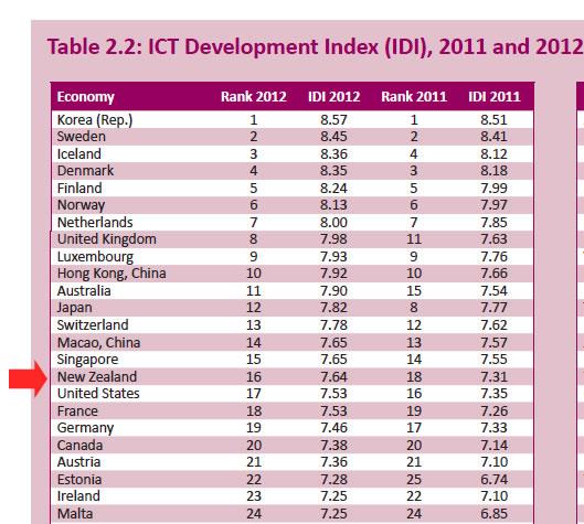ITU-rankings