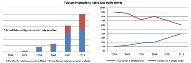 International cable trends