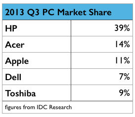 2013-Q3-PC-Market-Share