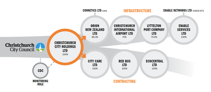Christchurch-City-Holdings-Limited