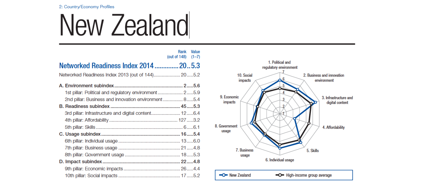 New Zealand network readiness index