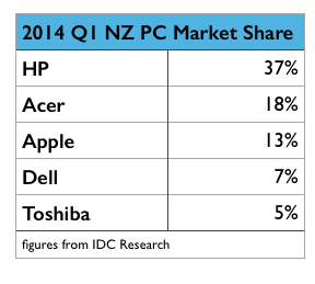 2014 Q1 NZ PC Market Share