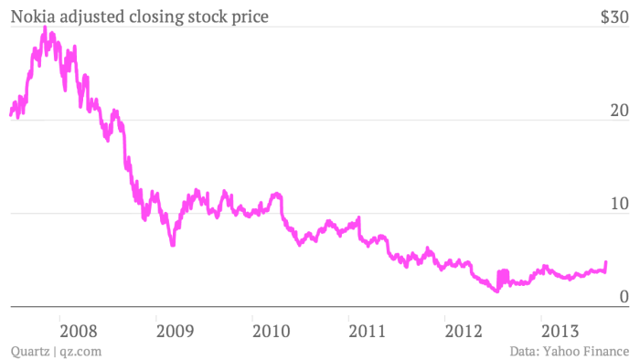 Nokia closing stock price from 2007 to 2013