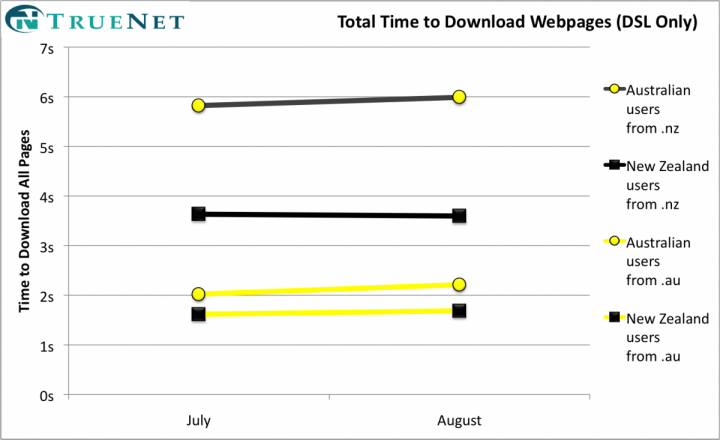Comparing Australian and New Zealand web page download speeds
