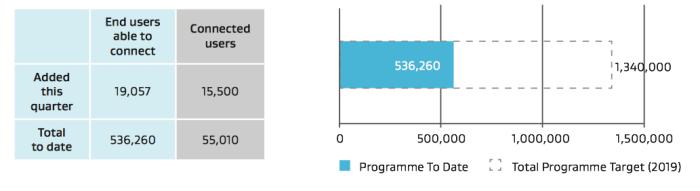 UFB Progress September 2014