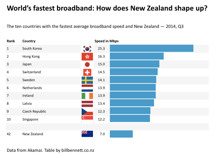 World's fastest broadband - How does NZ shape up