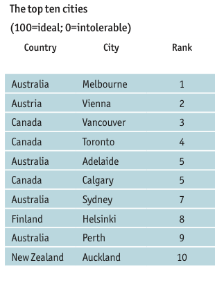 EIU top 10 liveable cities