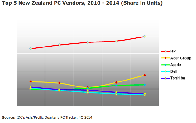 Top 5 New Zealand PC Vendors, 2010 - 2014 (Share in Units)