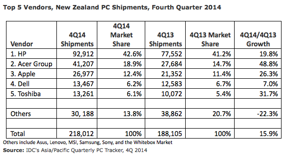 Top 5 Vendors, New Zealand PC Shipments Fourth Quarter 2014
