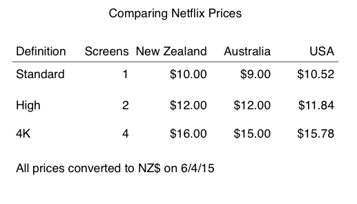 Netflix prices NZ AU US