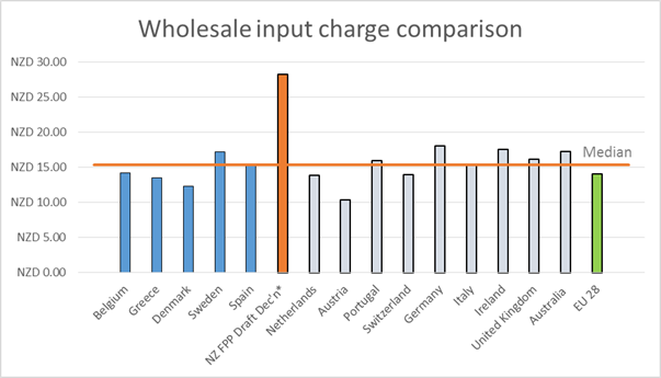 Comparing wholesale broadband charges