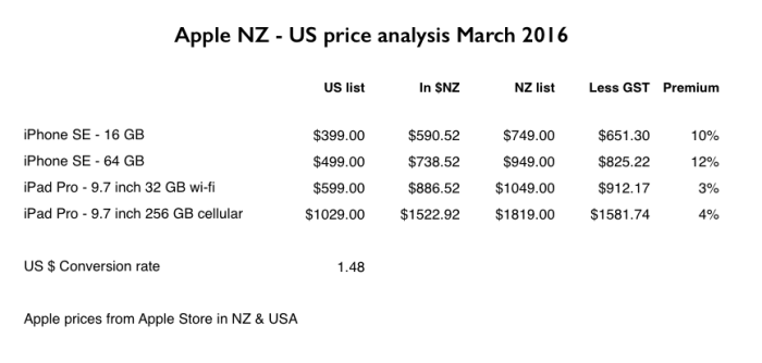 Apple iPhone SE price compared NZ US