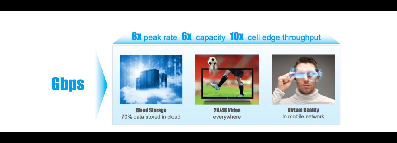 Huawei 4.5G presentation