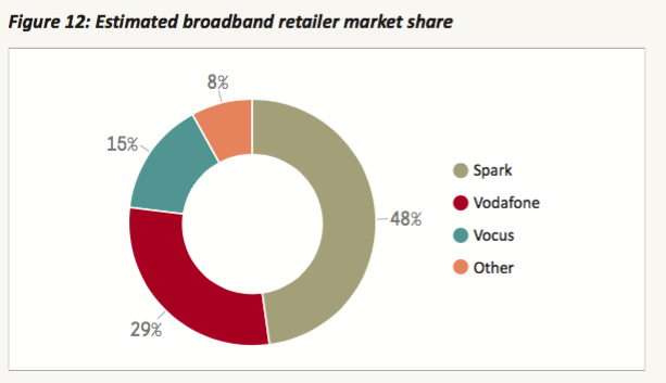 NZ broadband market share - from Commerce Commission 2015 monitoring report