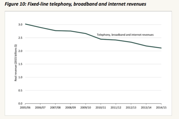 Telecommunications is a bloodbath