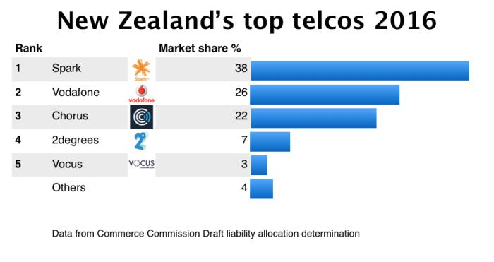 New Zealand top telcos 2015
