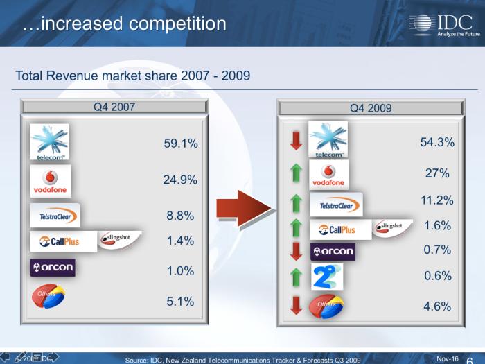 IDC Research market share telecommunications NZ 2007 - 2009